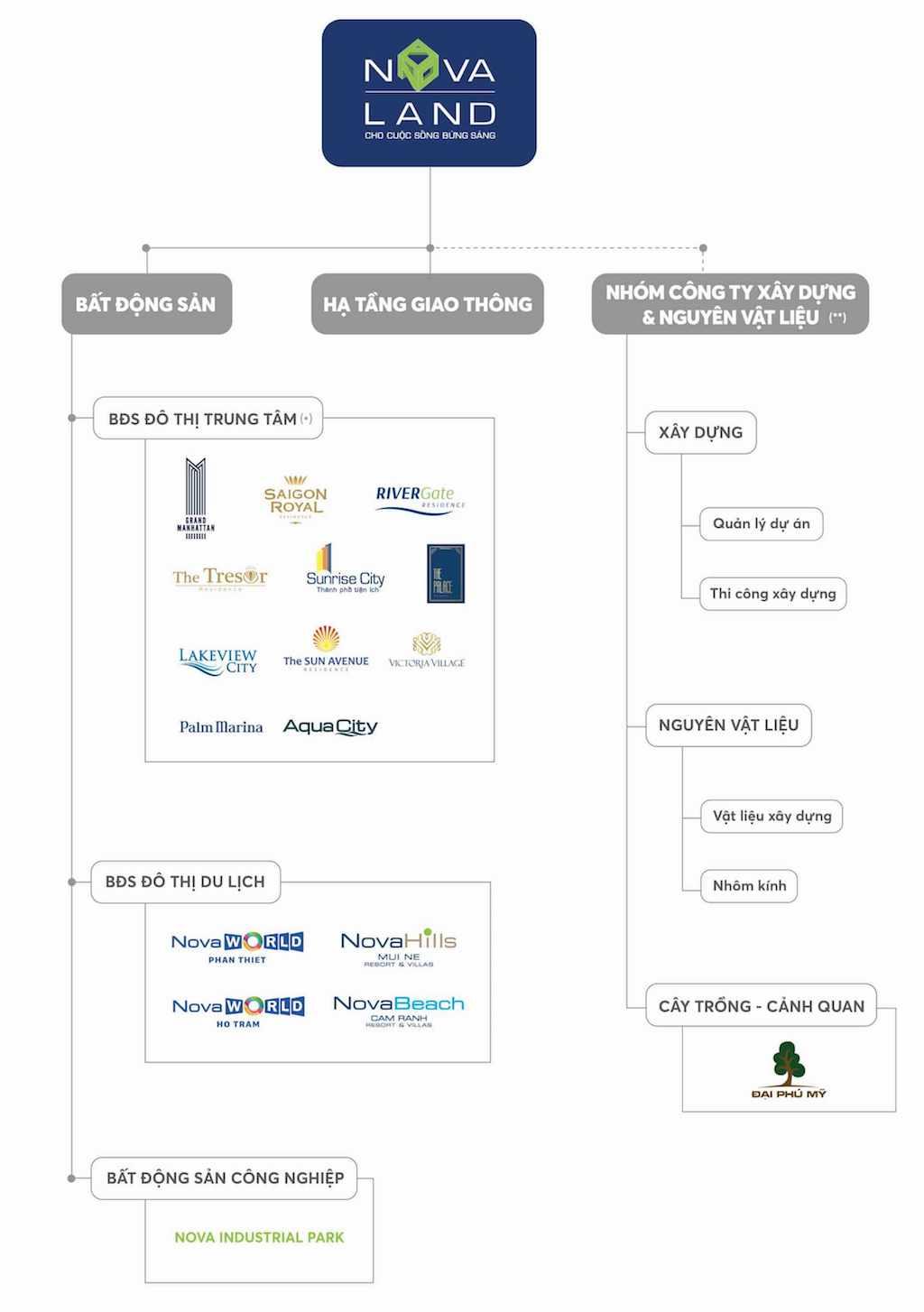Hệ sinh thái của Novaland Group