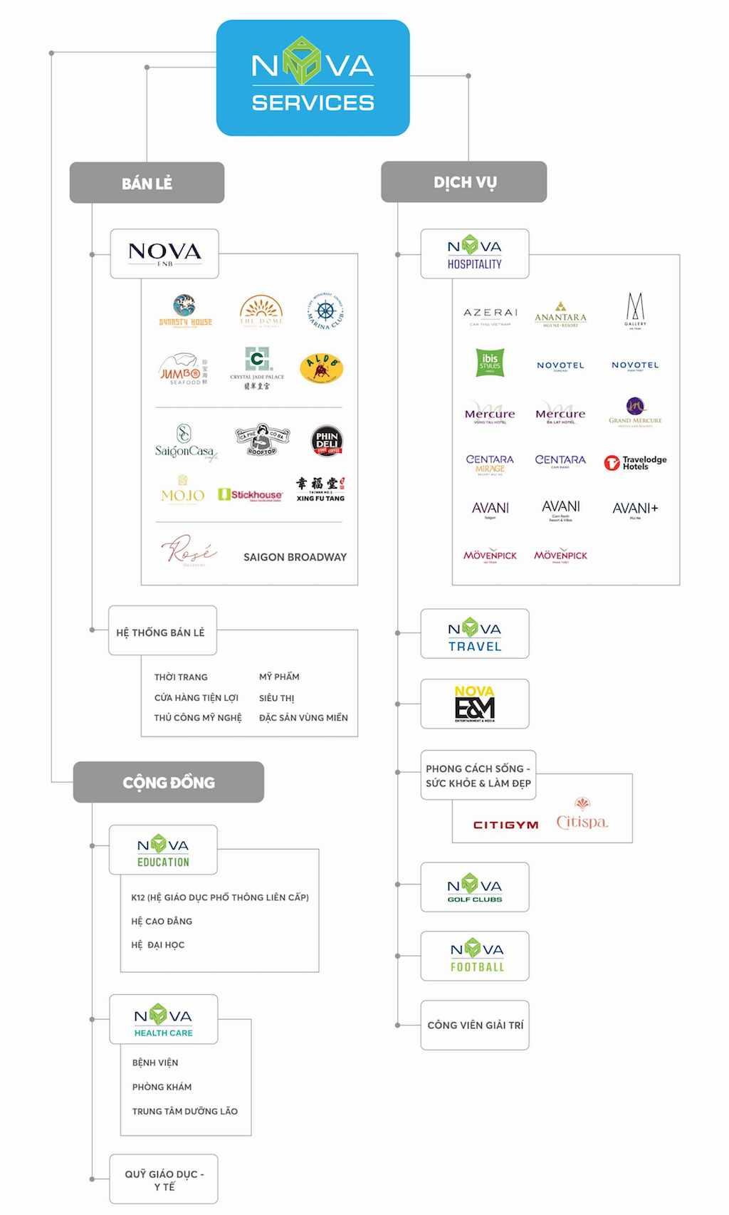 Toàn cảnh hệ sinh thái của Nova Services