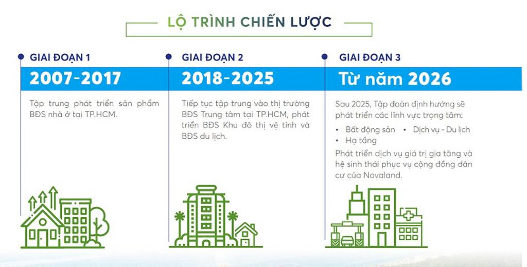 Lộ trình chiến lược của Novaland chia làm 03 giai đoạn. Hiện đang triển khai giai đoạn 2 đến năm 2025, giai đoạn 3 sẽ từ năm 2026